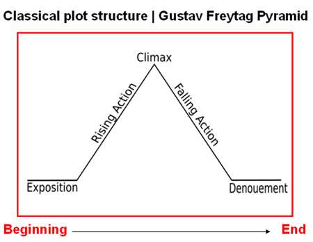 Classical Plot | Freytag's Pyramid