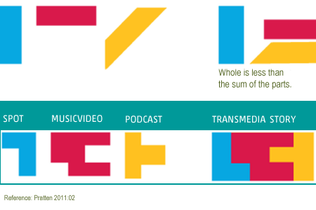 Transmedia Storytelling | Transmedia