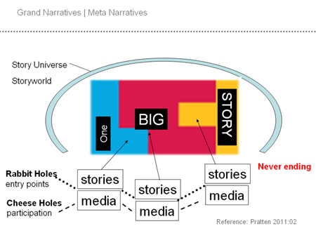 Transmedia Storytelling | How to