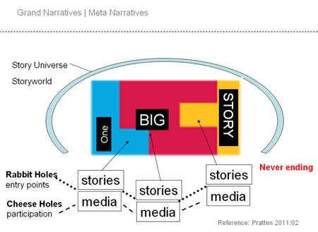 Transmedia Storytelling | How to